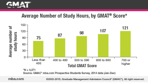 2015_studysmartgraphicv2_chart1