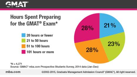 2015_studysmartgraphicv2_chart2